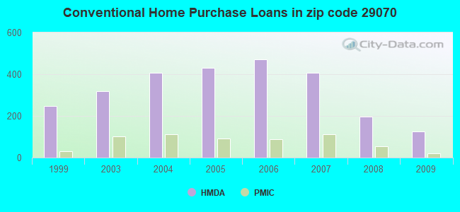 Conventional Home Purchase Loans in zip code 29070
