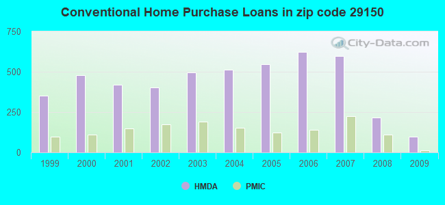 Conventional Home Purchase Loans in zip code 29150