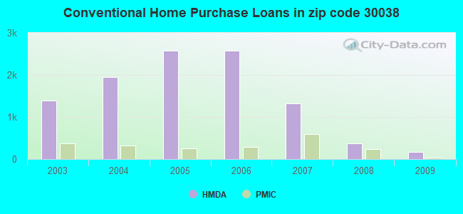 Conventional Home Purchase Loans in zip code 30038