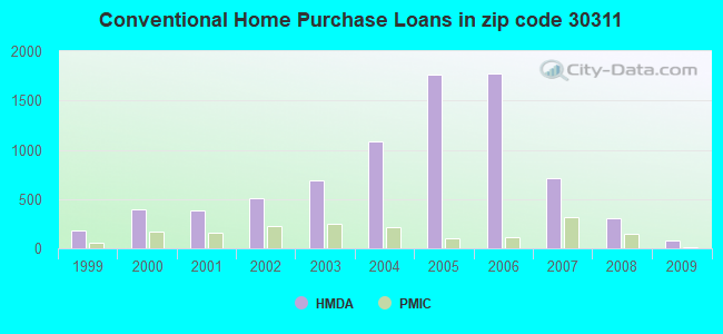 Conventional Home Purchase Loans in zip code 30311