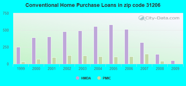 Conventional Home Purchase Loans in zip code 31206