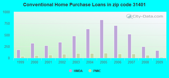Conventional Home Purchase Loans in zip code 31401