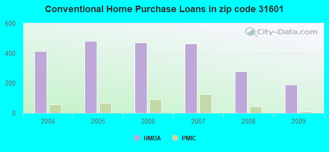 Conventional Home Purchase Loans in zip code 31601