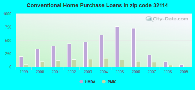 Conventional Home Purchase Loans in zip code 32114