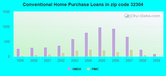 Conventional Home Purchase Loans in zip code 32304