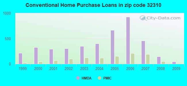 Conventional Home Purchase Loans in zip code 32310