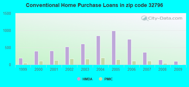 Conventional Home Purchase Loans in zip code 32796