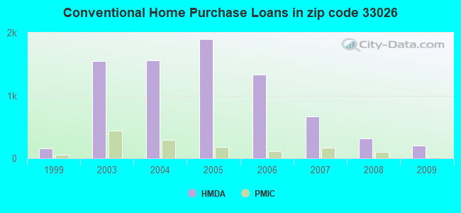 Conventional Home Purchase Loans in zip code 33026