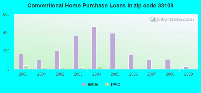 Conventional Home Purchase Loans in zip code 33109