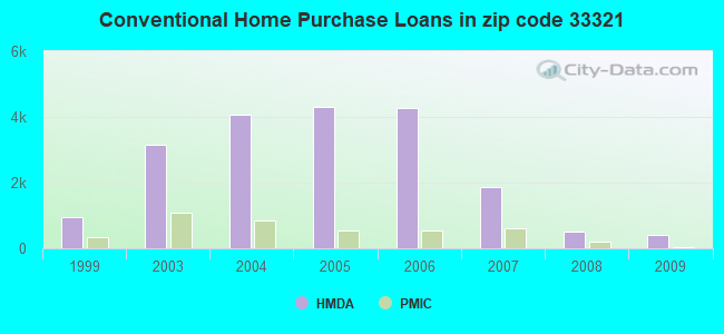 Conventional Home Purchase Loans in zip code 33321