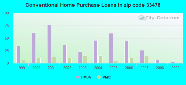 Conventional Home Purchase Loans in zip code 33476