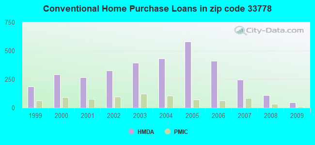 Conventional Home Purchase Loans in zip code 33778
