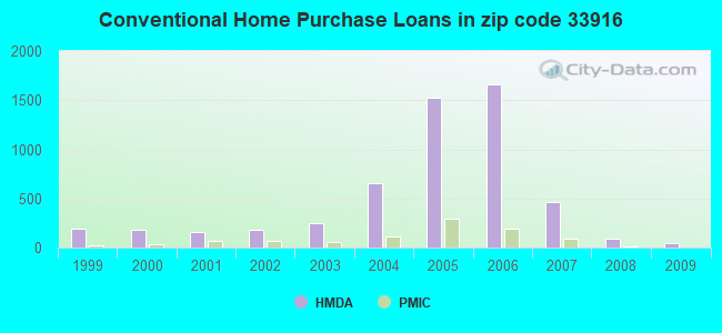 Conventional Home Purchase Loans in zip code 33916