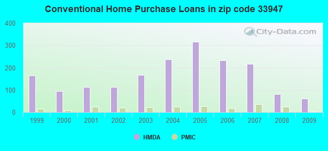 Conventional Home Purchase Loans in zip code 33947