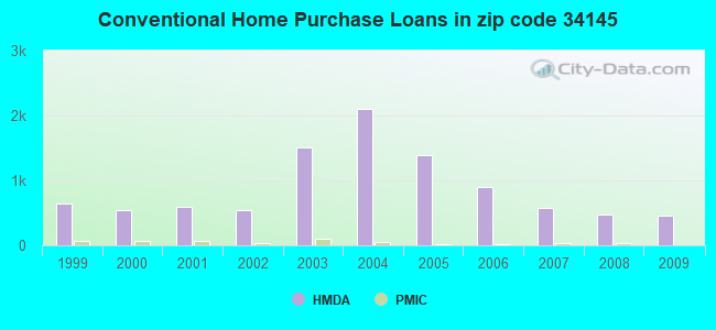 Conventional Home Purchase Loans in zip code 34145