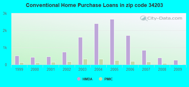 Conventional Home Purchase Loans in zip code 34203
