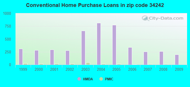 Conventional Home Purchase Loans in zip code 34242