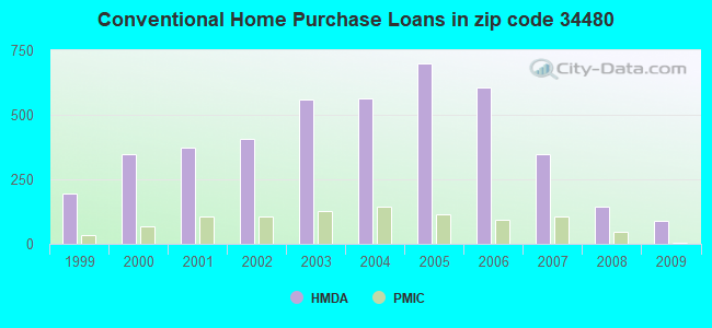 Conventional Home Purchase Loans in zip code 34480