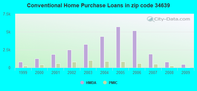 Conventional Home Purchase Loans in zip code 34639