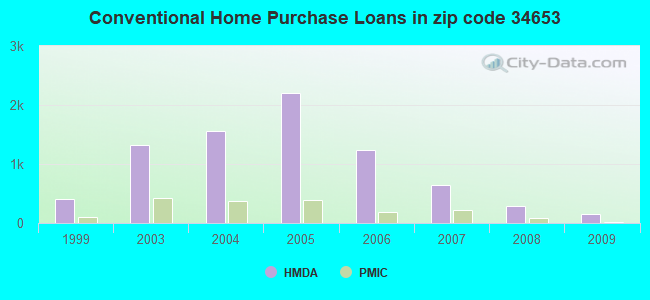 Conventional Home Purchase Loans in zip code 34653