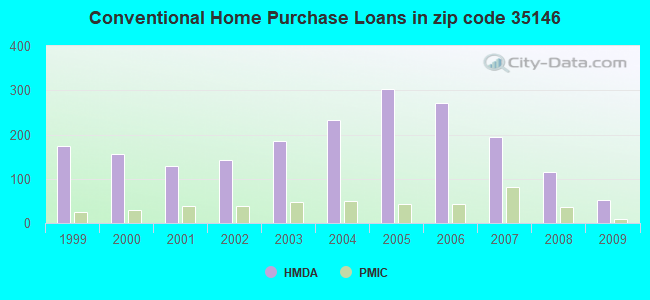 Conventional Home Purchase Loans in zip code 35146