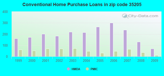 Conventional Home Purchase Loans in zip code 35205