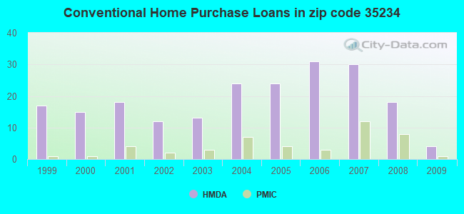 Conventional Home Purchase Loans in zip code 35234