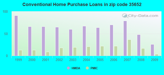 Conventional Home Purchase Loans in zip code 35652