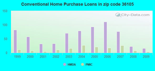 Conventional Home Purchase Loans in zip code 36105
