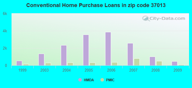 Conventional Home Purchase Loans in zip code 37013