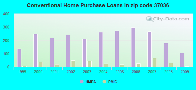 Conventional Home Purchase Loans in zip code 37036