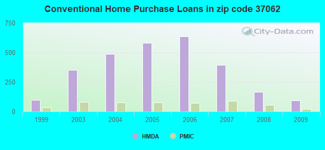 Conventional Home Purchase Loans in zip code 37062
