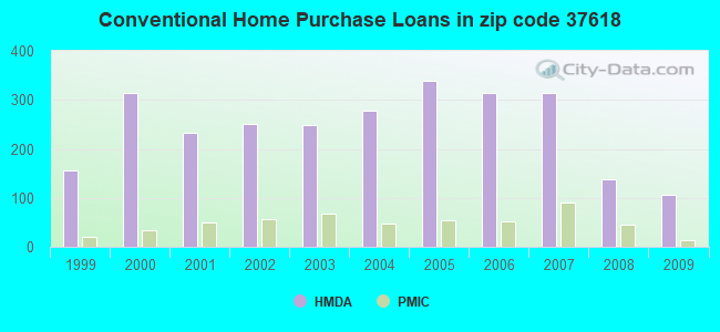 Conventional Home Purchase Loans in zip code 37618