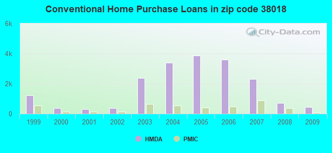 Conventional Home Purchase Loans in zip code 38018