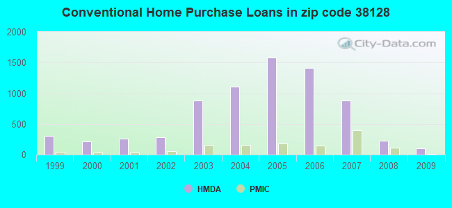 Conventional Home Purchase Loans in zip code 38128