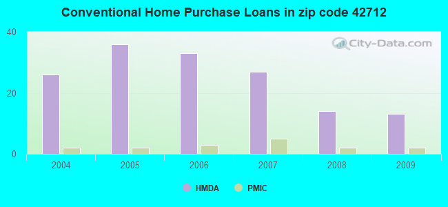 Conventional Home Purchase Loans in zip code 42712