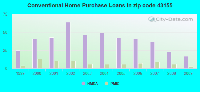 Conventional Home Purchase Loans in zip code 43155