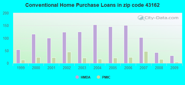 Conventional Home Purchase Loans in zip code 43162