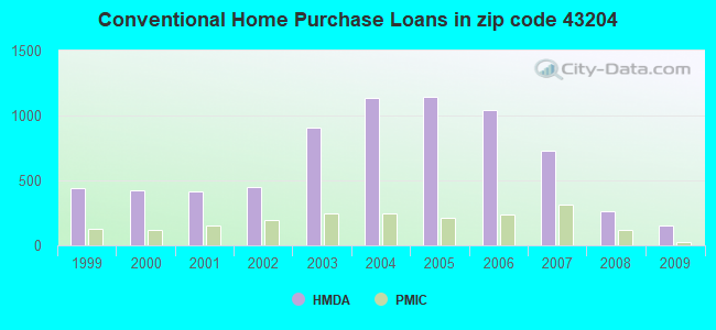 Conventional Home Purchase Loans in zip code 43204