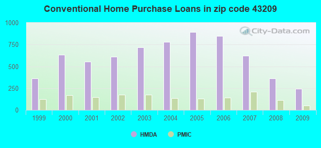 Conventional Home Purchase Loans in zip code 43209