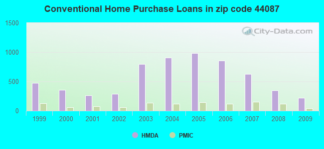 Conventional Home Purchase Loans in zip code 44087