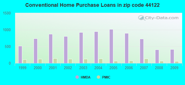 Conventional Home Purchase Loans in zip code 44122