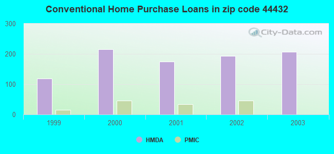 Conventional Home Purchase Loans in zip code 44432