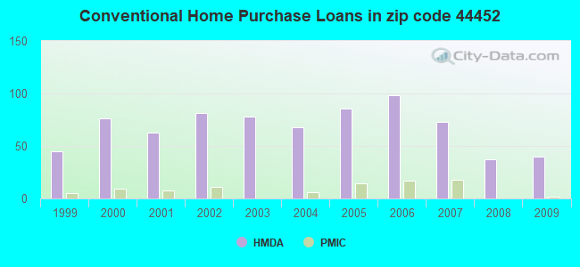 Conventional Home Purchase Loans in zip code 44452