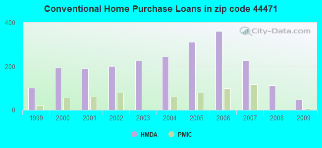 Conventional Home Purchase Loans in zip code 44471