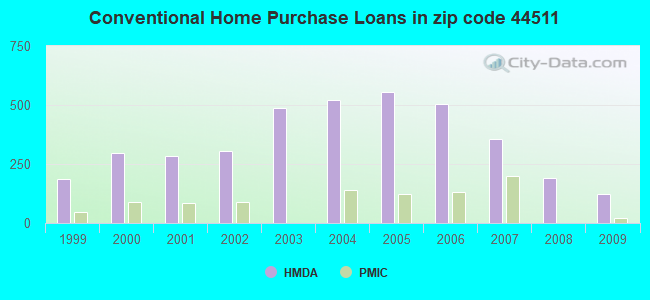 Conventional Home Purchase Loans in zip code 44511