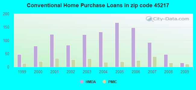 Conventional Home Purchase Loans in zip code 45217