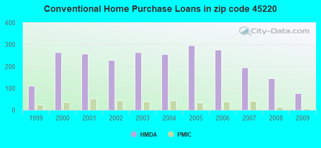 Conventional Home Purchase Loans in zip code 45220