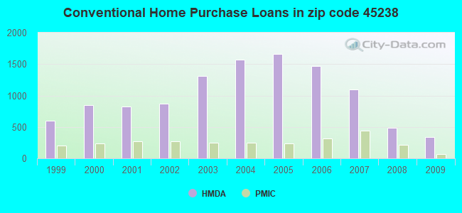Conventional Home Purchase Loans in zip code 45238