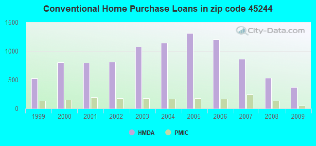 Conventional Home Purchase Loans in zip code 45244